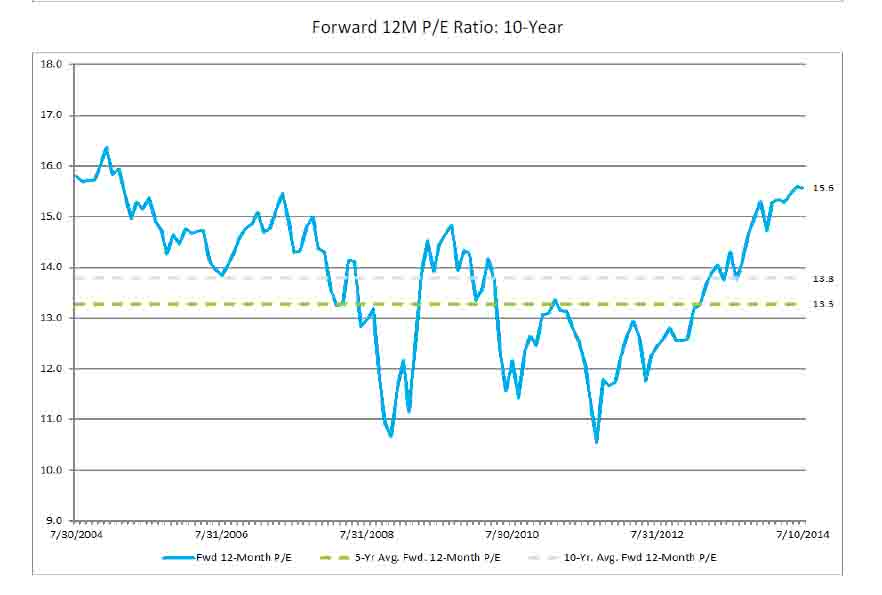 Factset2 High Valuations Leave the Stock Market With No Margin for Error