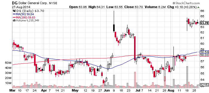 dg stock chart DG Stock   Dollar General Earnings Dont Disappoint