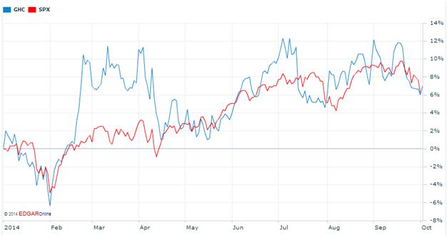 Graham Holdings Stock Chart
