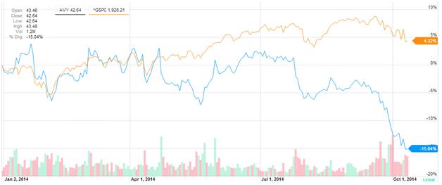 Avery Dennison Stock Price