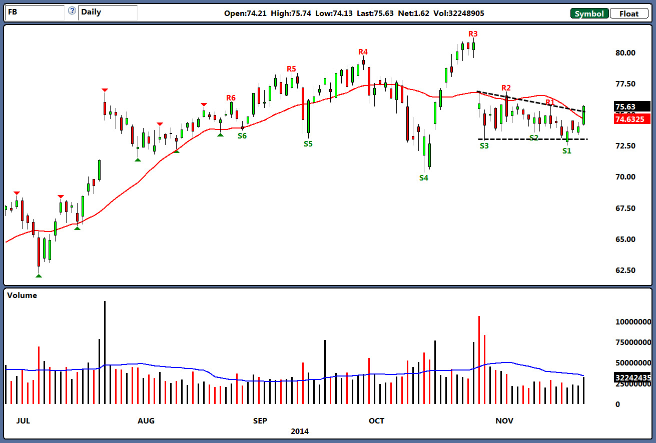 Facebook Inc: A Stealth Rally in FB Stock Has Begun | InvestorPlace