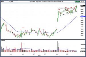 wfm stock charts