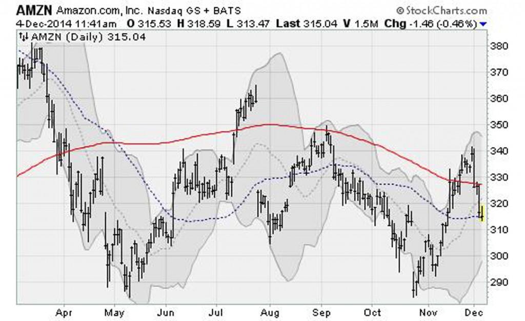 tech-stocks-trouble-amzn