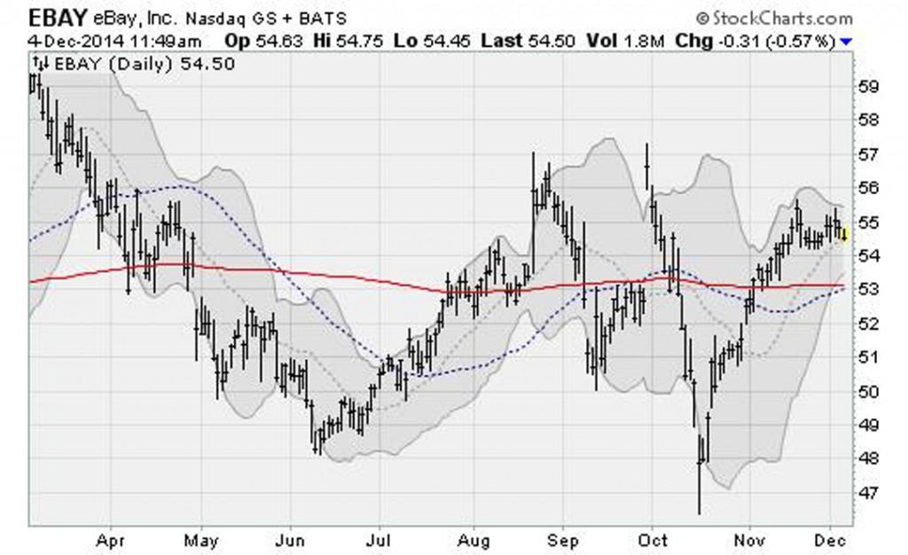 tech-stocks-trouble-ebay