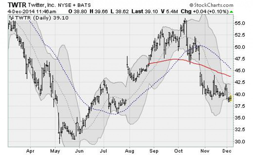tech-stocks-trouble-twtr