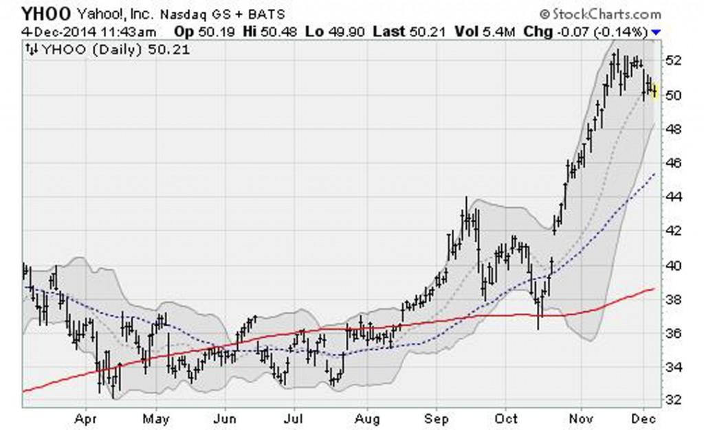 tech-stocks-trouble-yhoo