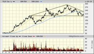 tesla tsla stock charts