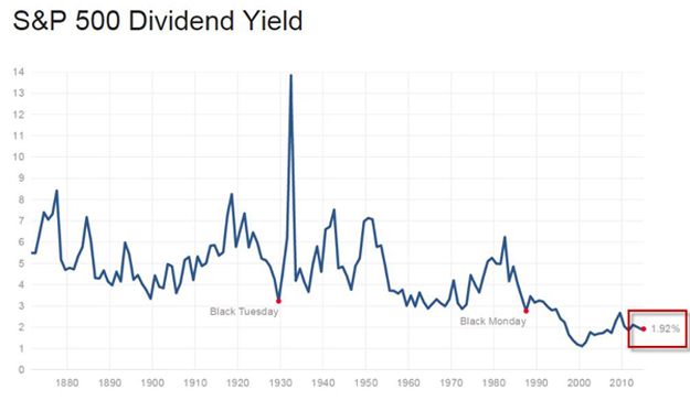 02052015 sp dividend 3 Factors That Drive Gold Prices