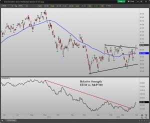 EEM ETF emerging markets