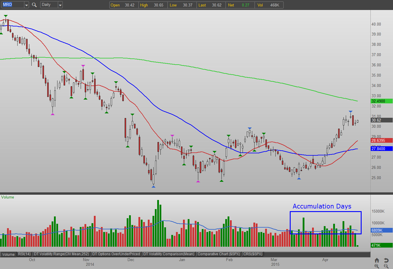 Mro stock options
