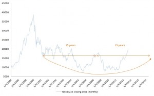 Nikkei Japan stock market