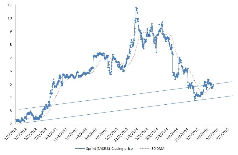 Sprint, S, stock, technical analysis