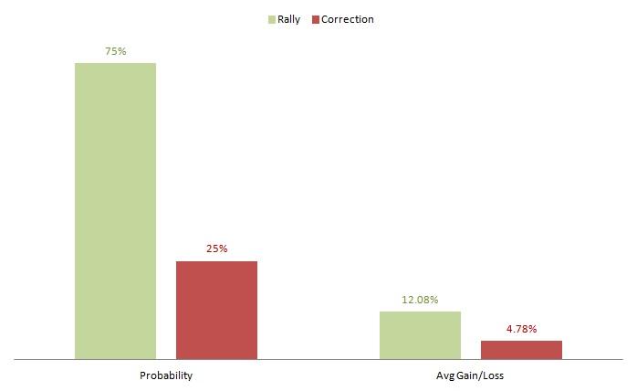 Sprint, stock, probabilities