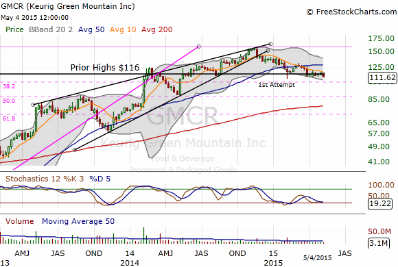 GMCR Preview: Keurig Green Mountain Percolates Volatility ...