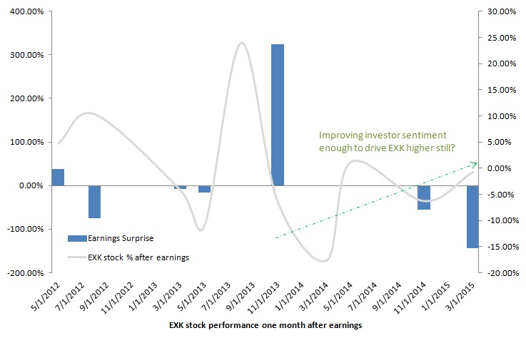 Silver Stocks: Endeavour Silver Corp (EXK)