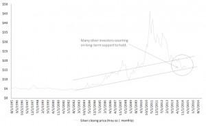 Silver, bullion, spot price