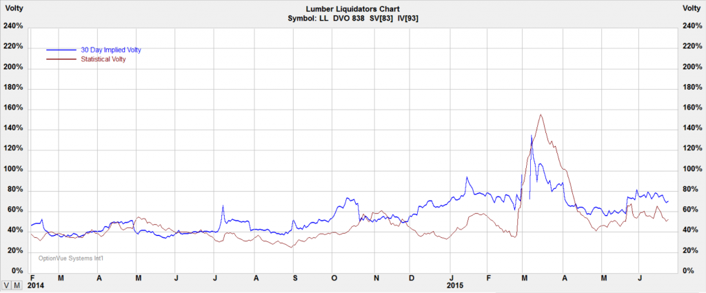 062315-LL-Volatility