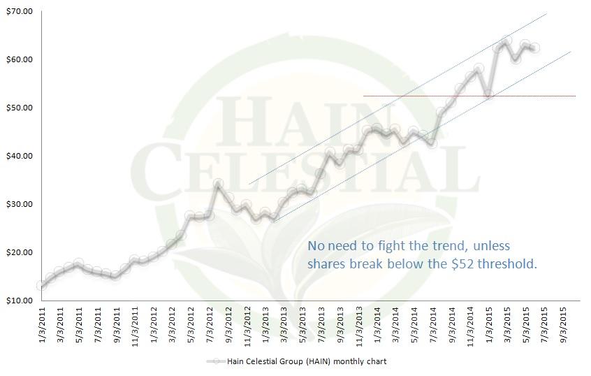 Hain stock options