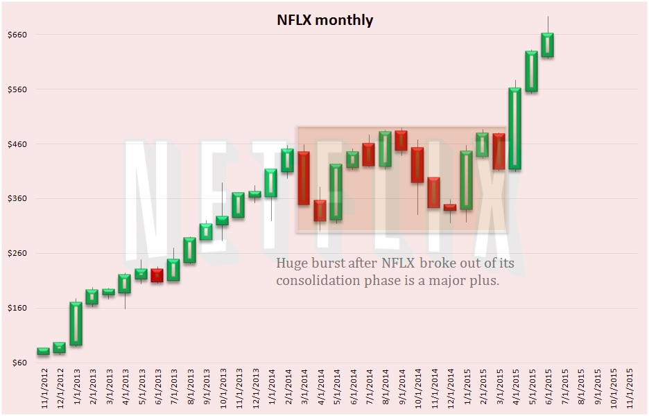 Netflix Stock Quote Nflx Dailyfinance | 2016 Car Release Date