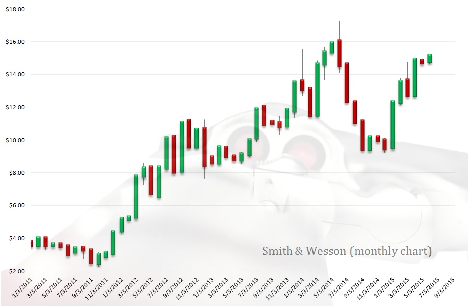 Gun Stocks to Buy: Smith & Wesson (SWHC)