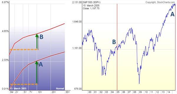 Steep U.S. Treasury Yield Curve