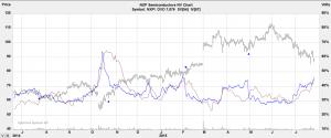NXPI volatility