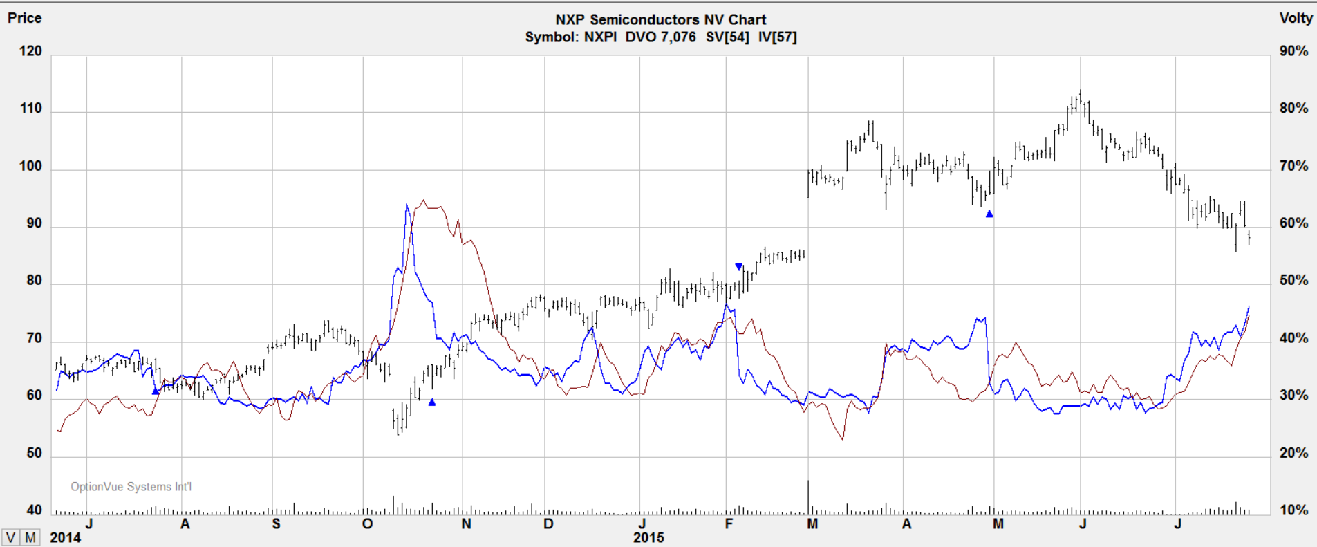 Nxp stock options