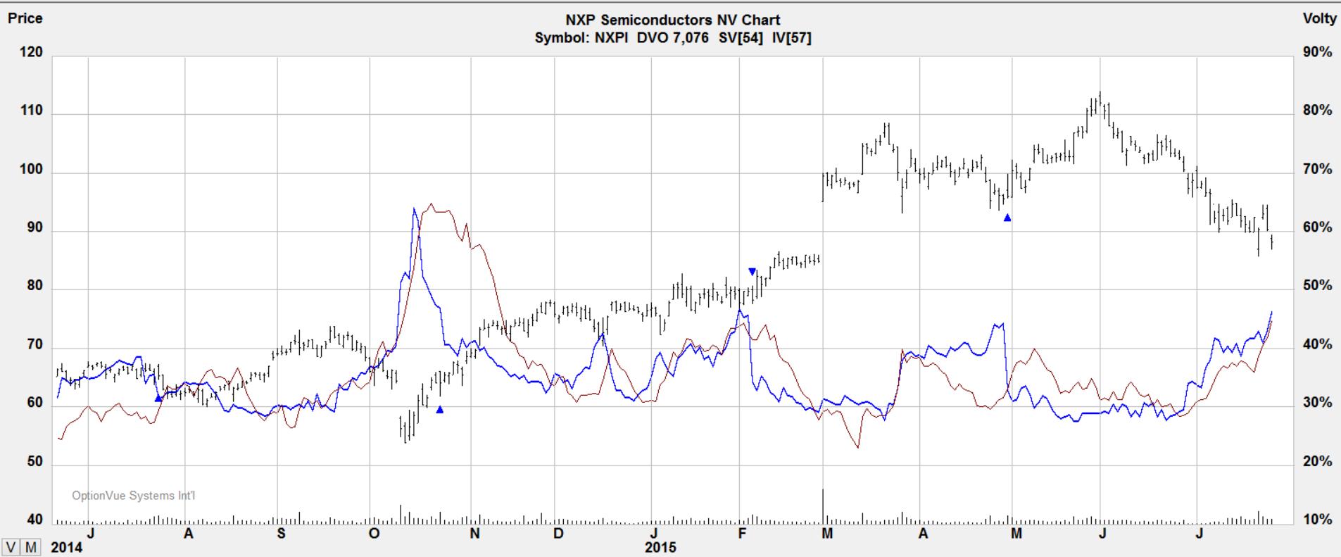 Nxpi stock options