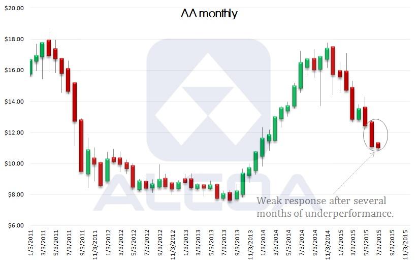 AA stock, technical chart