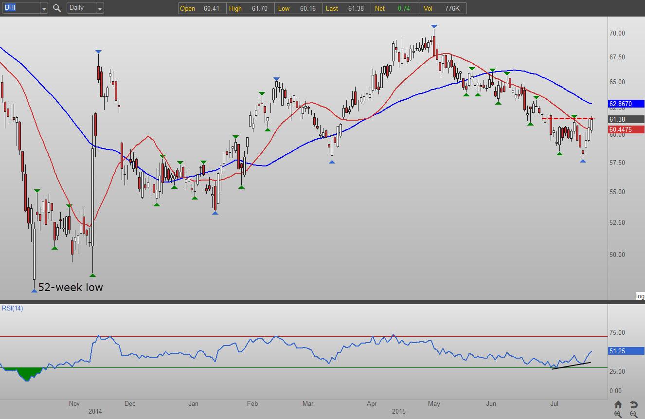Stock options loan
