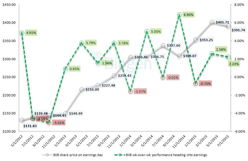 biotech-stocks-BIIB-stock