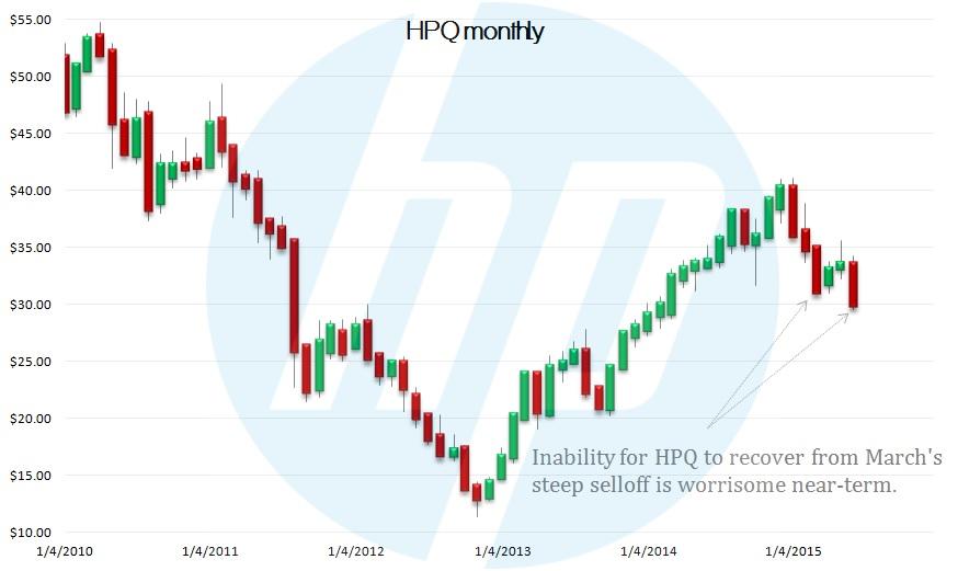 HPQ stock, technical chart