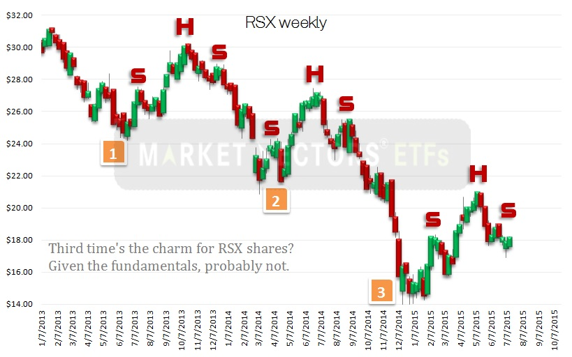 RSX ETF, technical chart