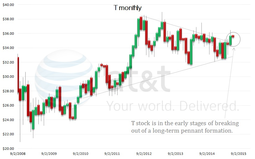 T stock, technical chart