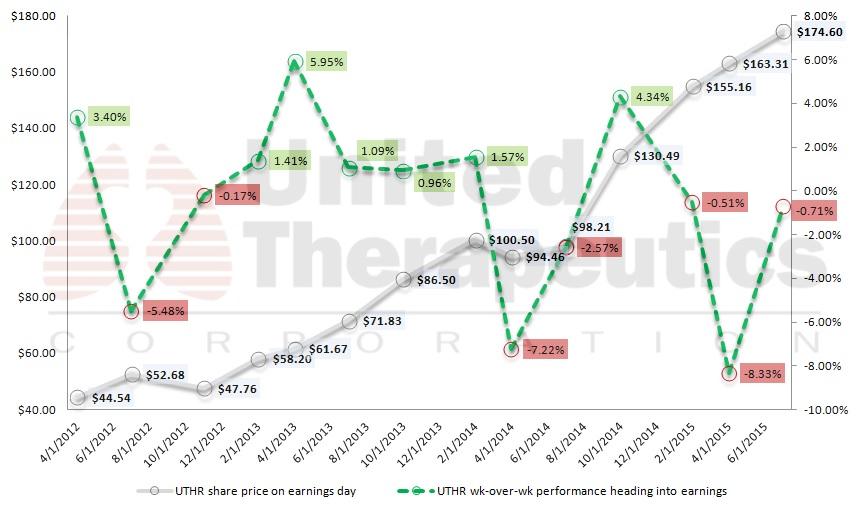 biotech-stocks-UTHR-stock