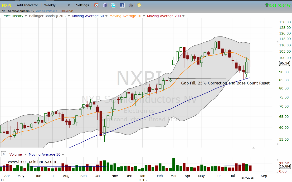 Nxpi Stock Quote 3 Appletied Chip Stocks The Bulls Can Still Believe In