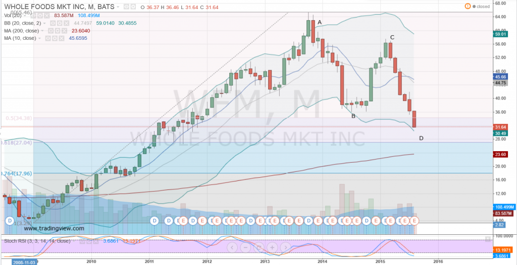 Whole Foods Stock Chart
