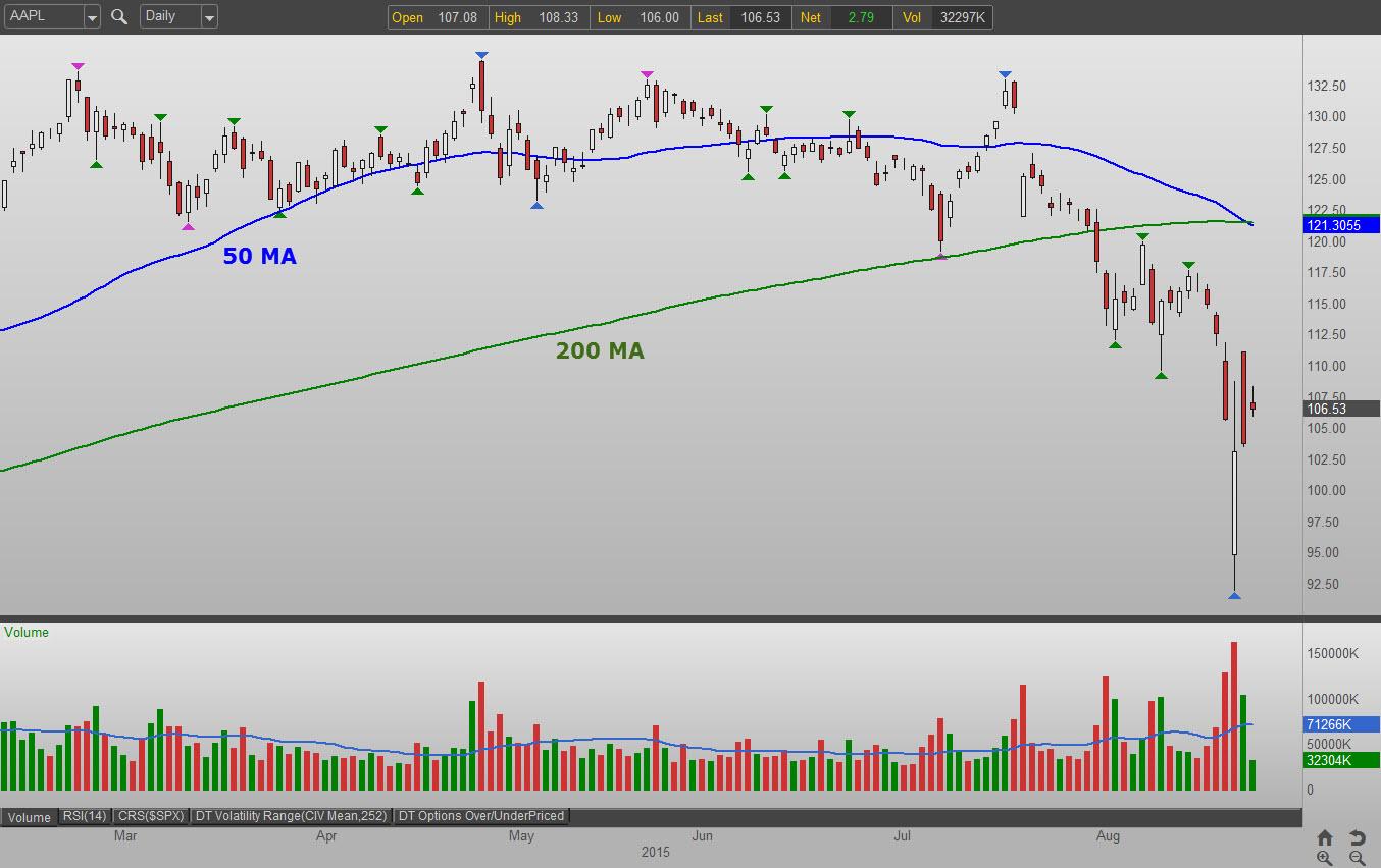 Apple stock options strategies