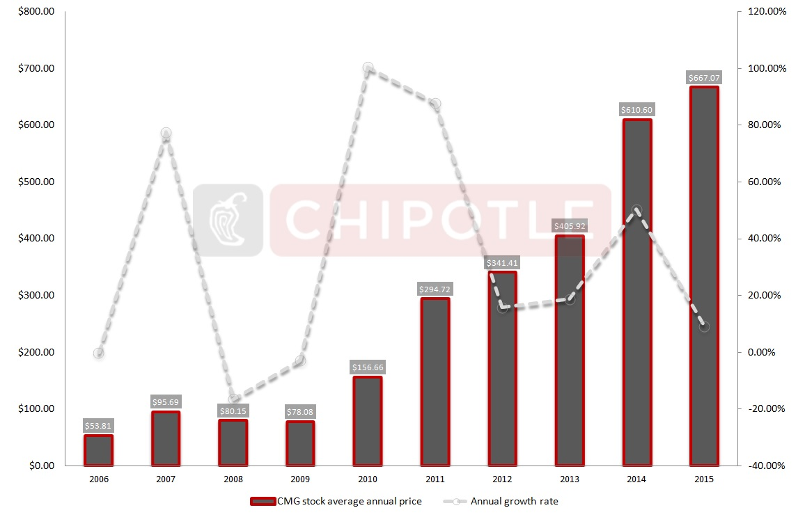 Chipotle Stock Quote Chipotle Stock Proves To Be Selloffresistant Cmg  Investorplace