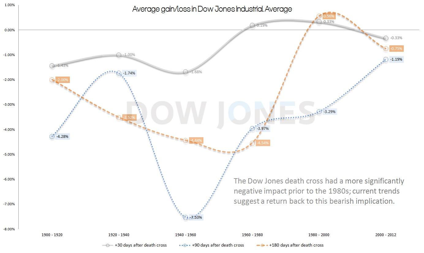 Dow Jones, death cross