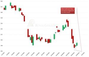 RGLD, stock chart