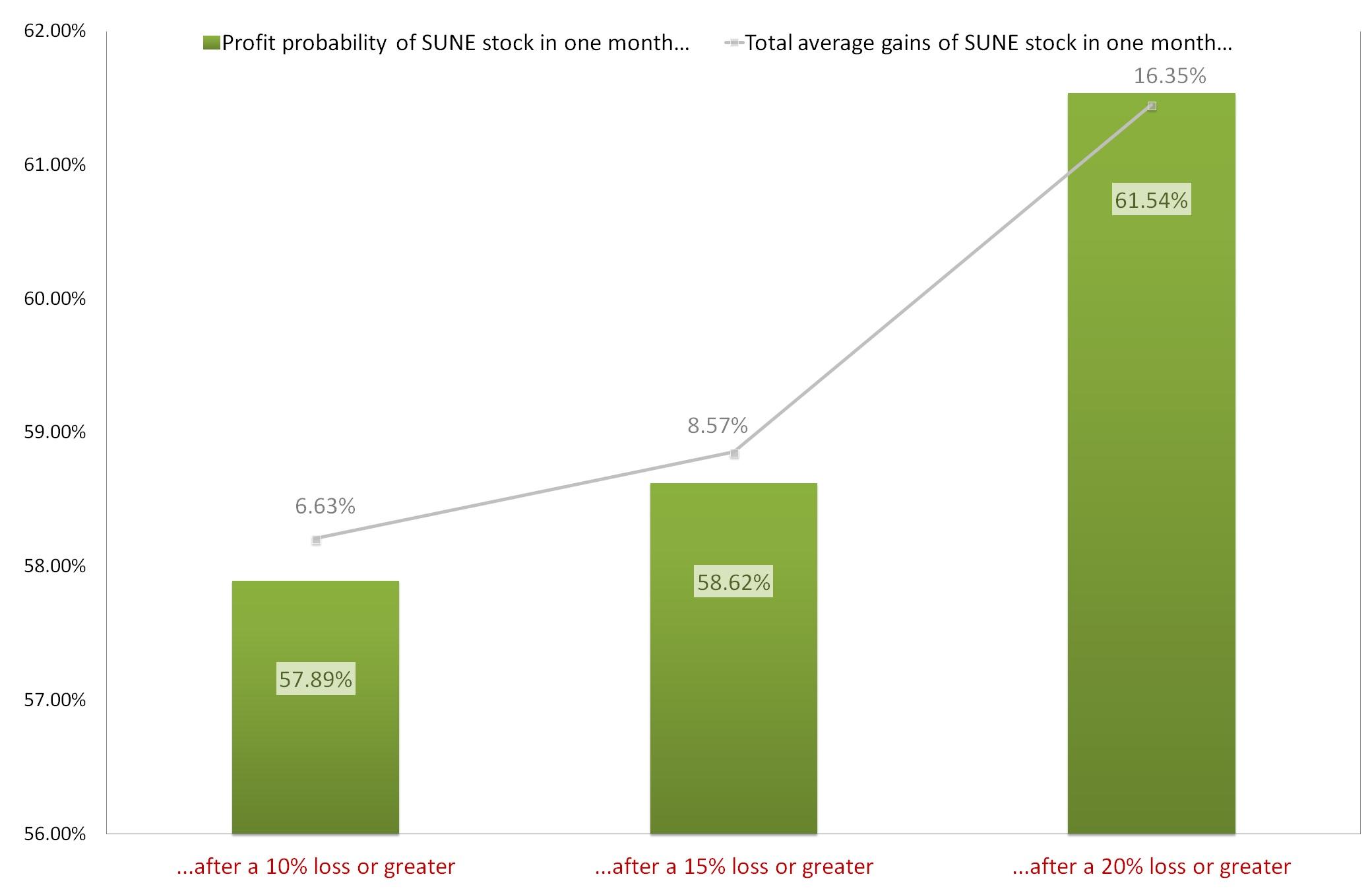 Sune earnings date in Melbourne