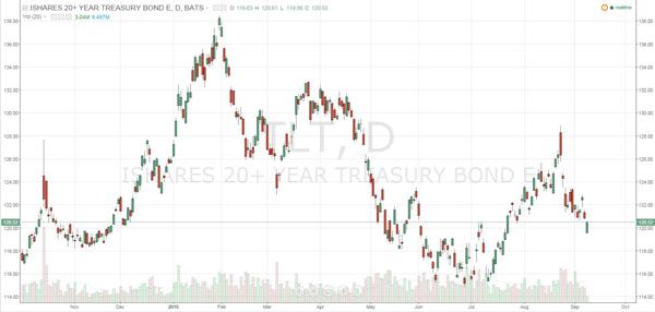091015-iShares-20-year-treasury-bond-etf