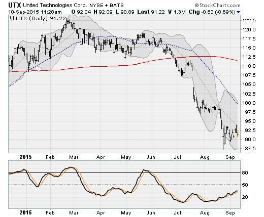 Blue-Chip Stocks Under Pressure: United Technologies (UTX)