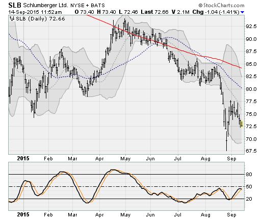 Stock options schlumberger