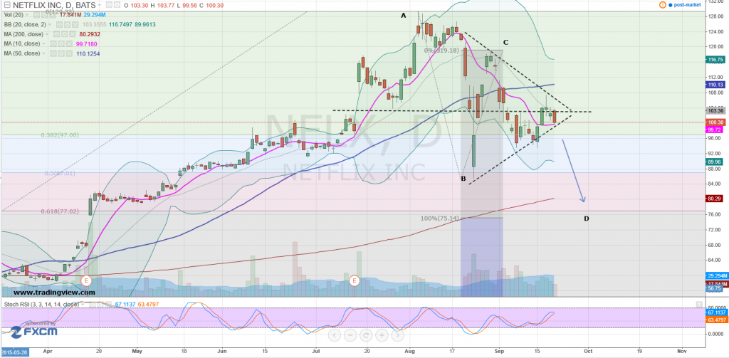 nflx-daily-chart