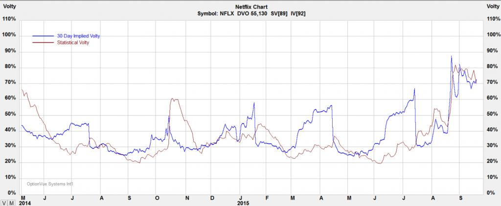 nflx-volatility