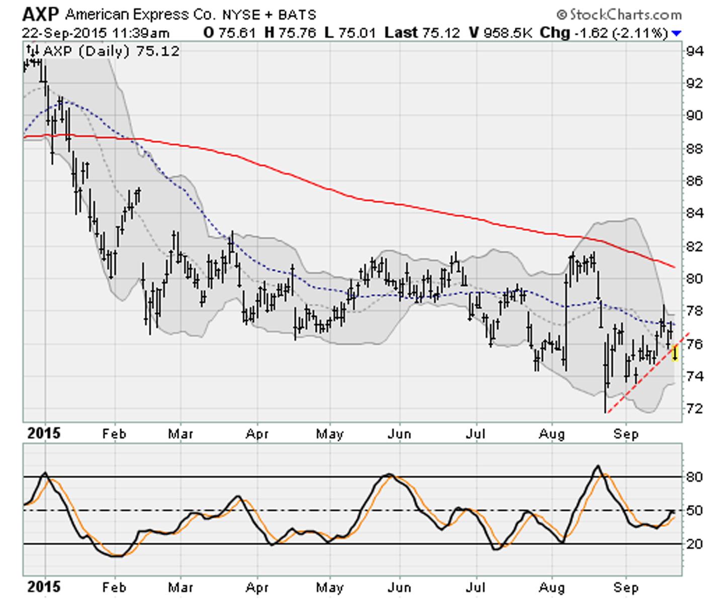 Dow Jones Heavyweights Breaking Down: American Express (AXP)