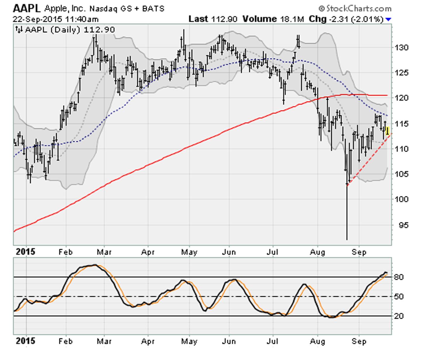 Dow Jones Stocks Breaking Down: Apple (AAPL)