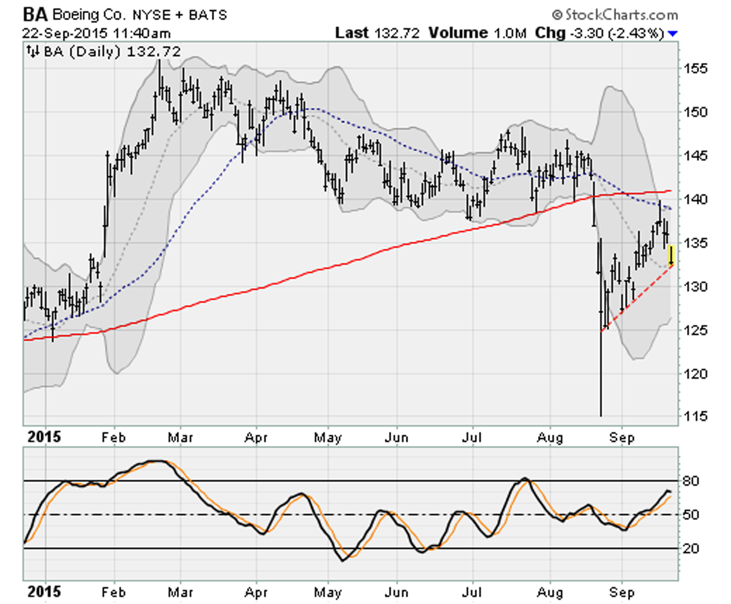 Dow Jones Stocks Breaking Down: Boeing (BA)